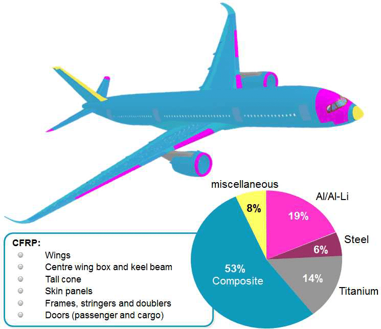 airbus material composition